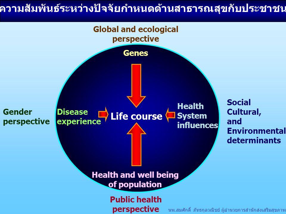 ความสัมพันธ์ระหว่างปัจจัยกำหนดด้านสาธารณสุขกับประชาชน