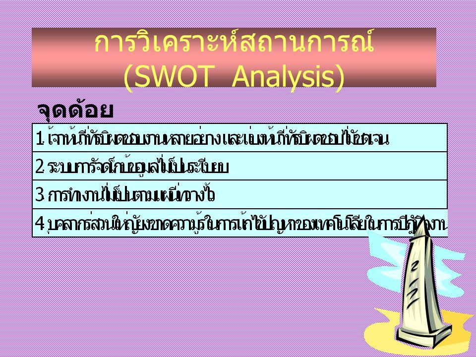 การวิเคราะห์สถานการณ์ (SWOT Analysis)