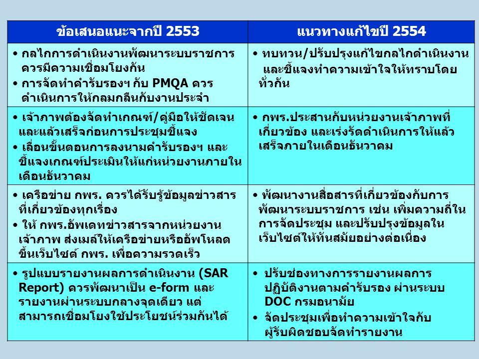 ข้อเสนอแนะจากปี 2553 แนวทางแก้ไขปี 2554