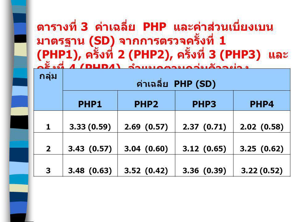 ตารางที่ 3 ค่าเฉลี่ย PHP และค่าส่วนเบี่ยงเบนมาตรฐาน (SD) จากการตรวจครั้งที่ 1