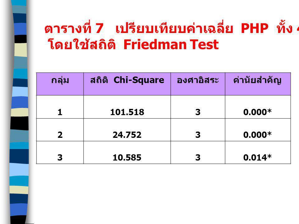 ตารางที่ 7 เปรียบเทียบค่าเฉลี่ย PHP ทั้ง 4 ครั้ง จำแนกตามกลุ่ม