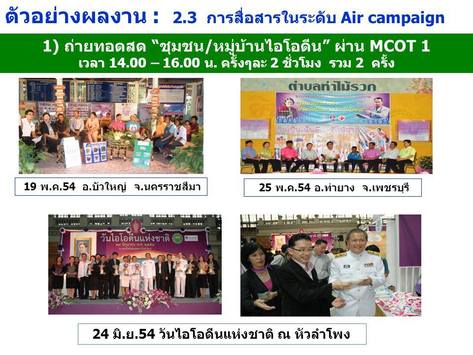 ตัวอย่างผลงาน : 2.3 การสื่อสารในระดับ Air campaign