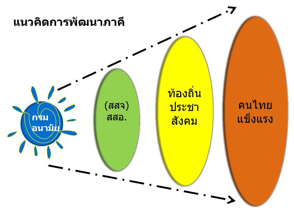 แนวคิดการพัฒนาภาคี คนไทย ท้องถิ่น แข็งแรง ประชาสังคม (สสจ)สสอ. กรม