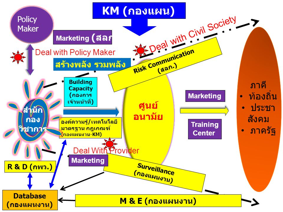 KM (กองแผน) Deal with Civil Society ภาคี ท้องถิ่น ประชา สังคม ภาครัฐ