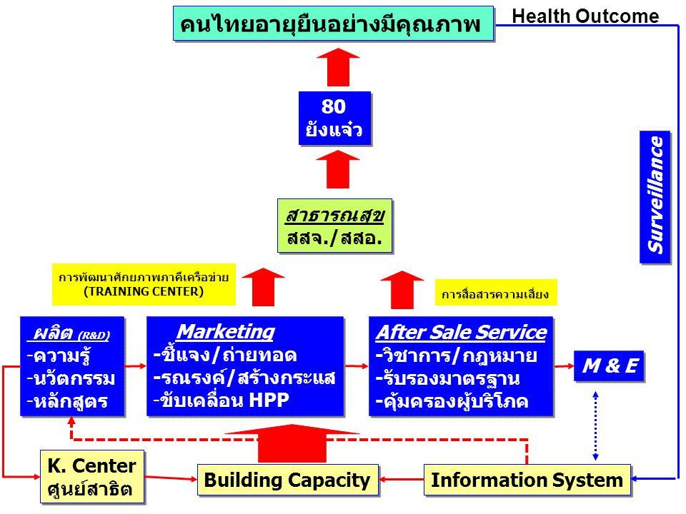 การพัฒนาศักยภาพภาคีเครือข่าย