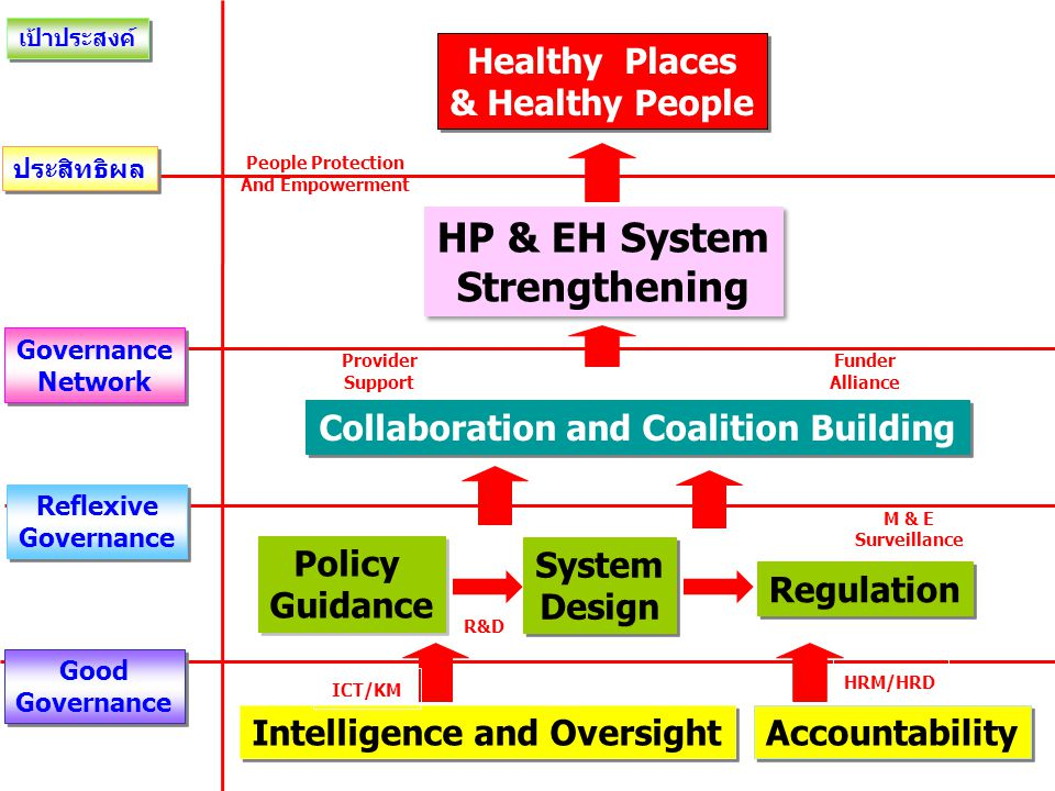 Collaboration and Coalition Building Intelligence and Oversight