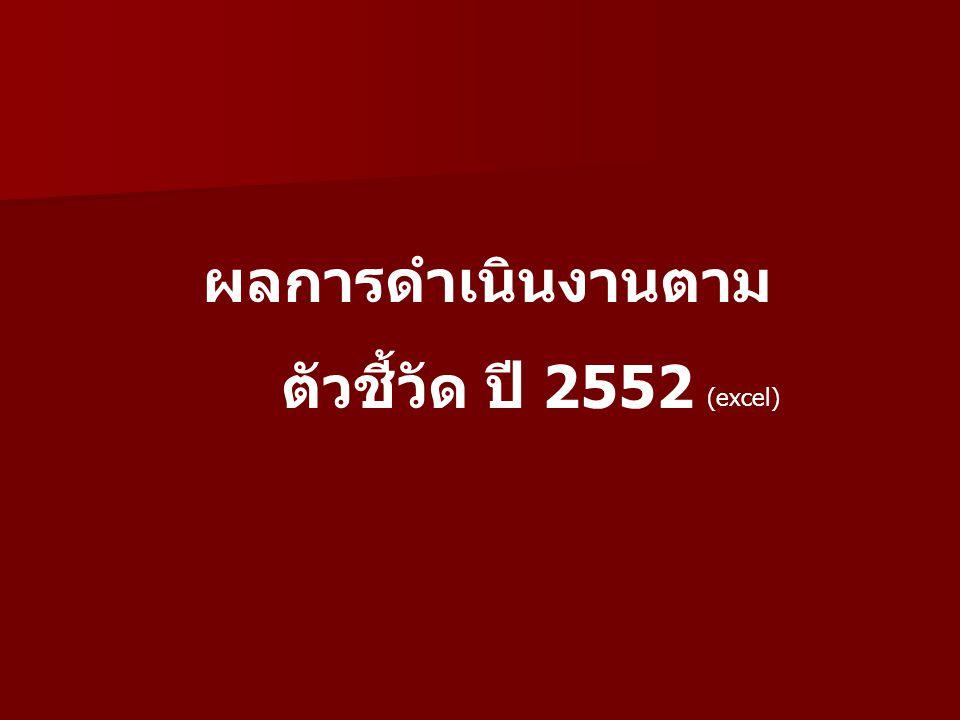 ผลการดำเนินงานตาม ตัวชี้วัด ปี 2552