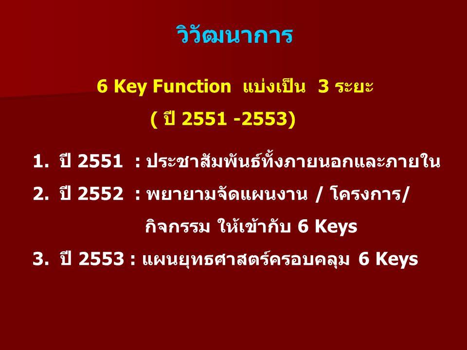 วิวัฒนาการ 6 Key Function แบ่งเป็น 3 ระยะ ( ปี 2551 -2553)