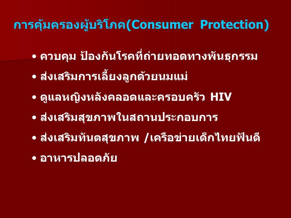การคุ้มครองผู้บริโภค(Consumer Protection)