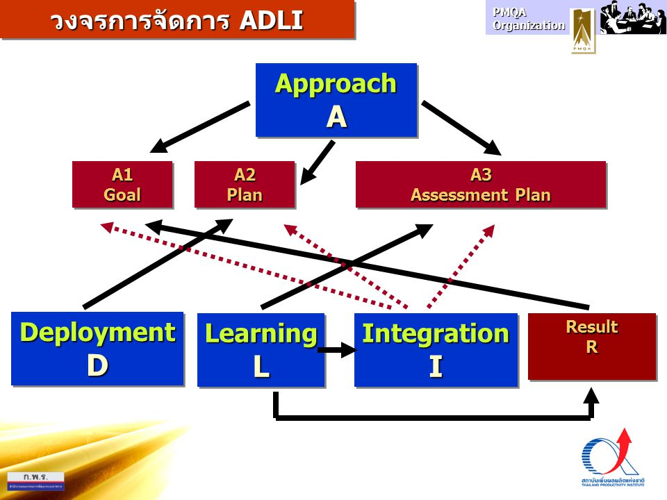 A D L I วงจรการจัดการ ADLI Approach Deployment Learning Integration A1