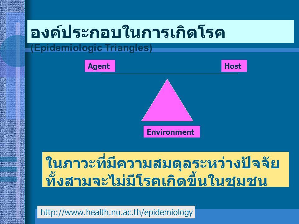 องค์ประกอบในการเกิดโรค (Epidemiologic Triangles)