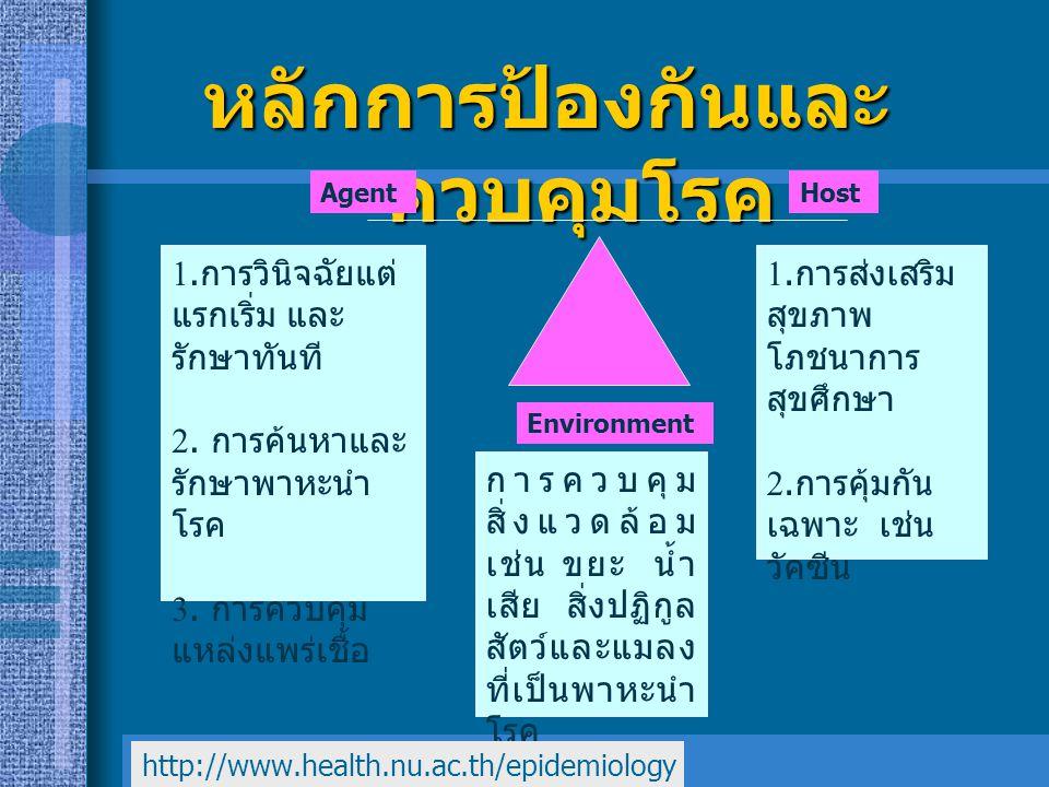 หลักการป้องกันและควบคุมโรค