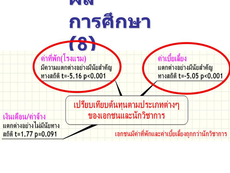 ผลการศึกษา(8)