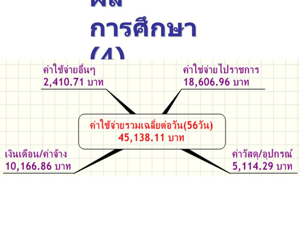 ผลการศึกษา(4)