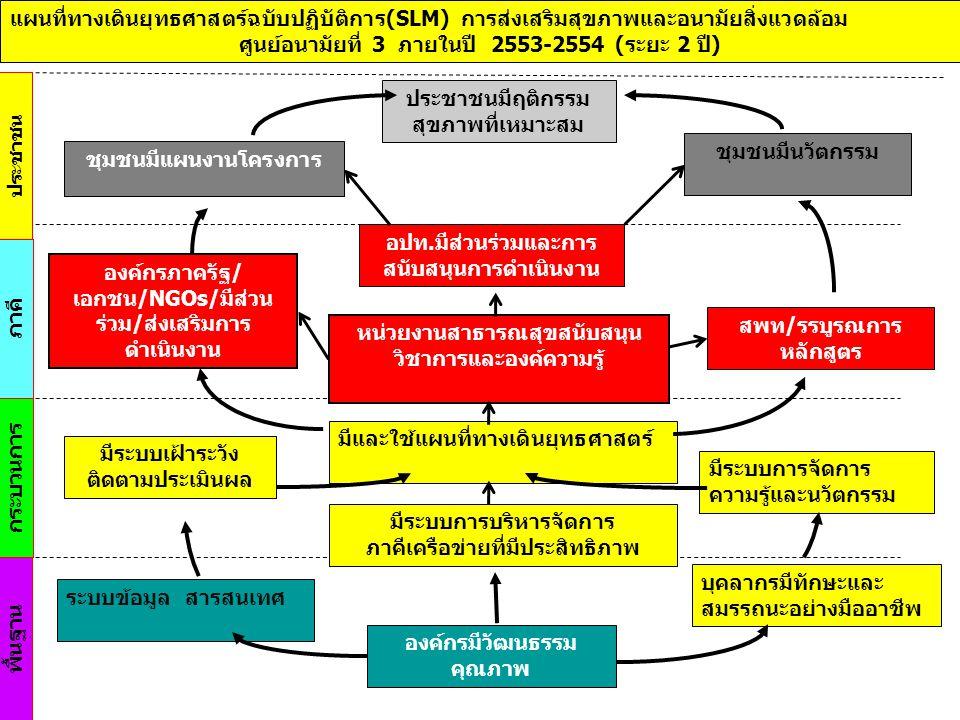 ศูนย์อนามัยที่ 3 ภายในปี 2553-2554 (ระยะ 2 ปี)