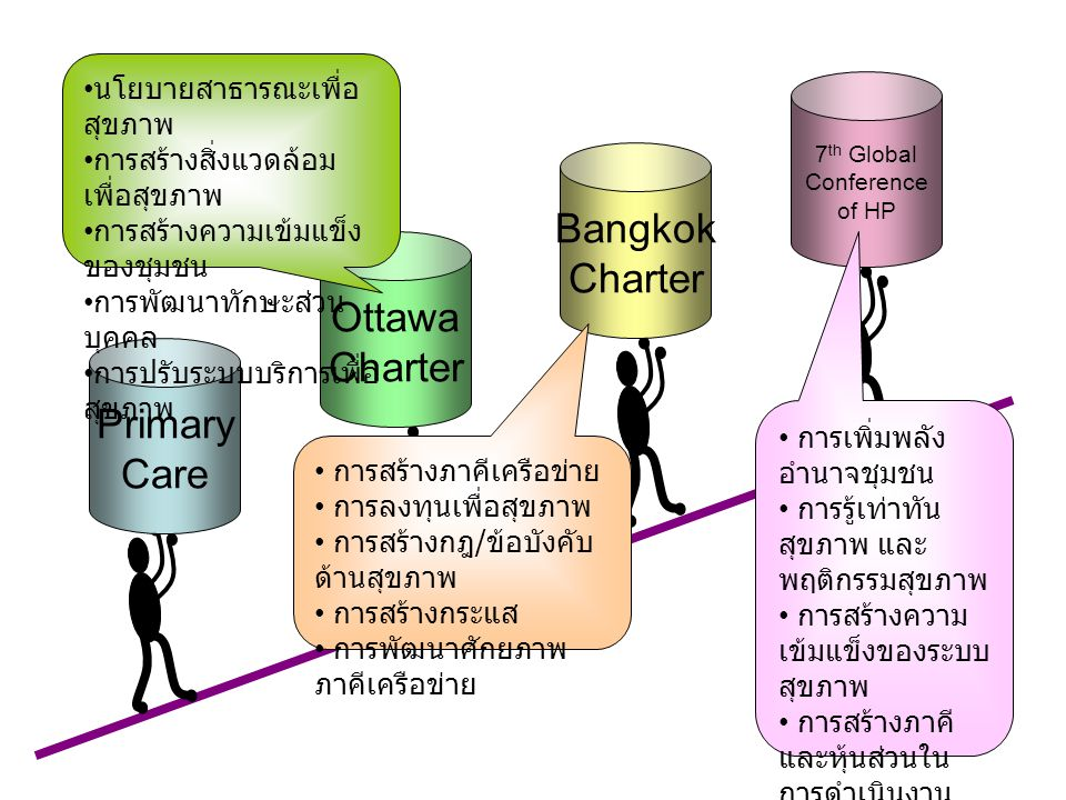 Bangkok Charter Ottawa Charter Primary Care นโยบายสาธารณะเพื่อสุขภาพ