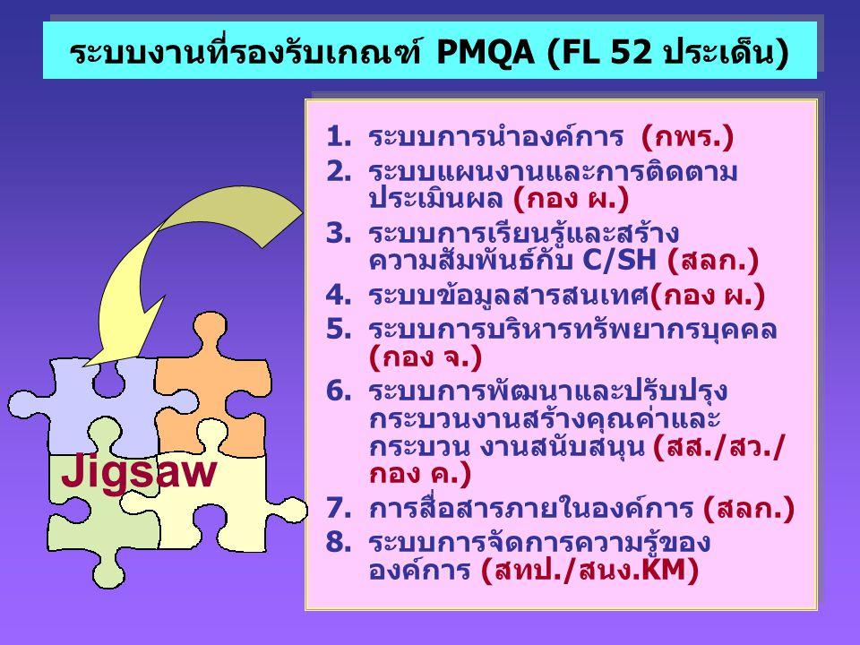 ระบบงานที่รองรับเกณฑ์ PMQA (FL 52 ประเด็น)