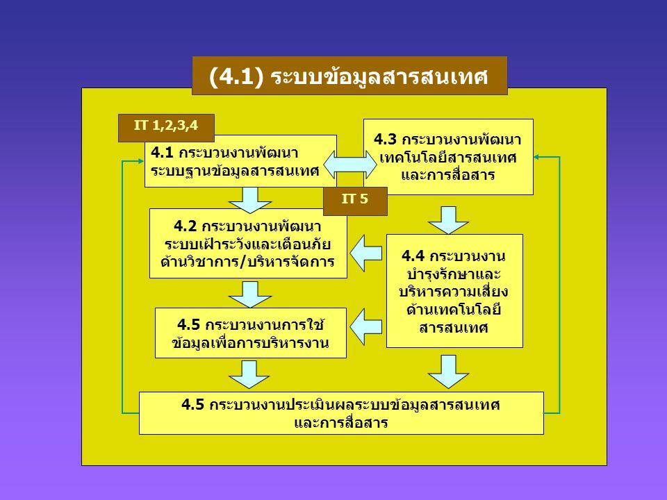 (4.1) ระบบข้อมูลสารสนเทศ