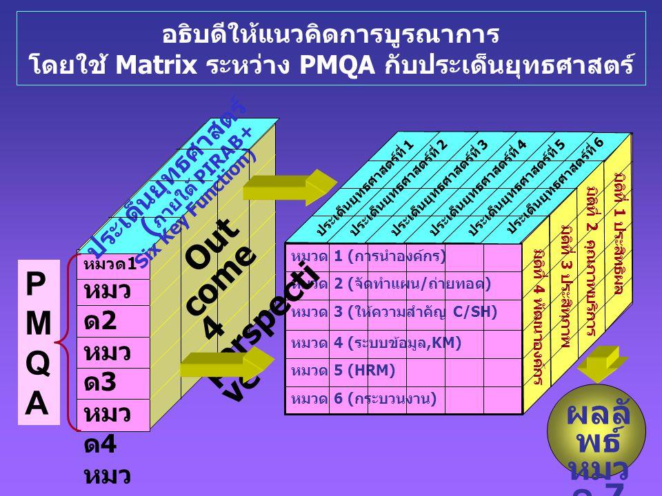 ประเด็นยุทธศาสตร์ (ภายใต้ PIRAB+ Six Key Function)