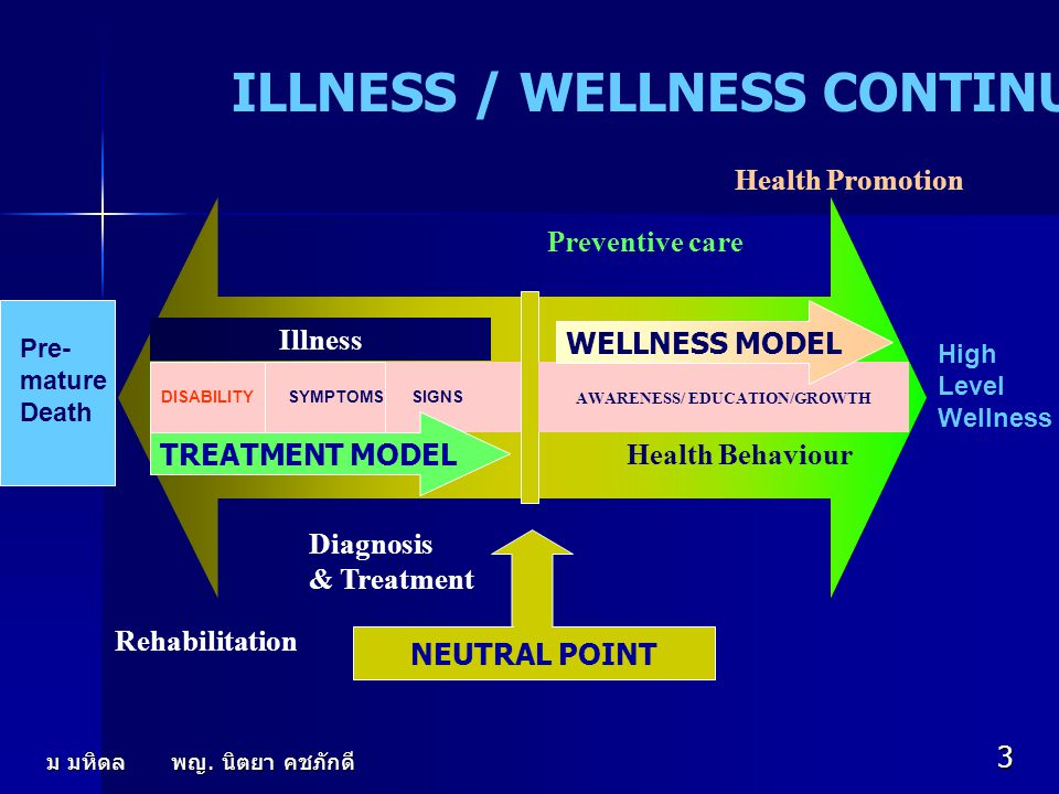 ILLNESS / WELLNESS CONTINUUM