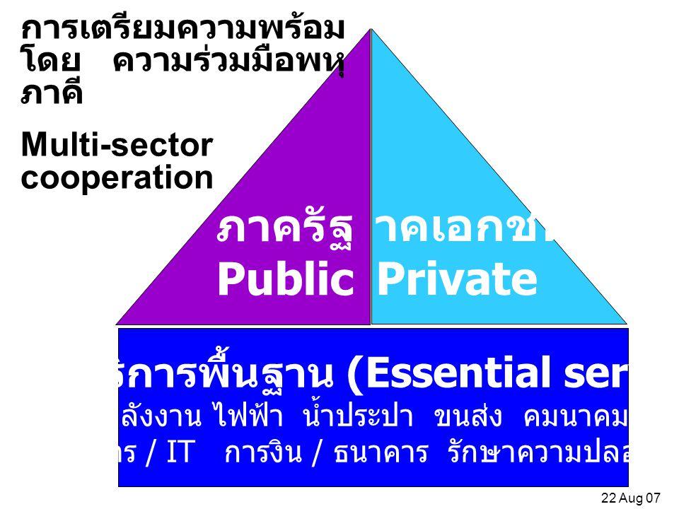 ภาคบริการพื้นฐาน (Essential services)
