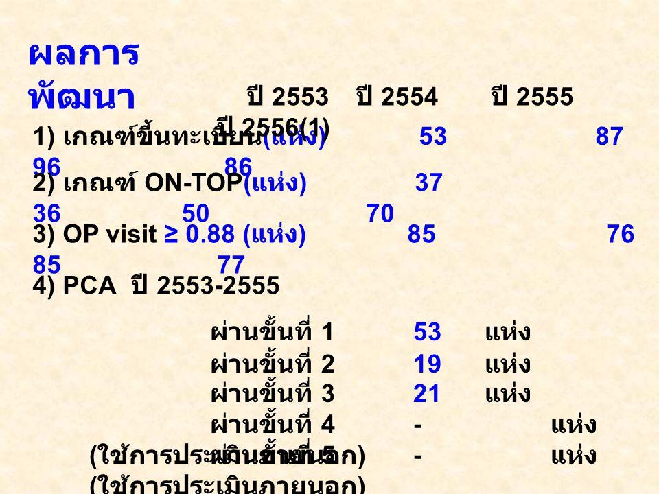 ผลการพัฒนา ปี 2553 ปี 2554 ปี 2555 ปี 2556(1)