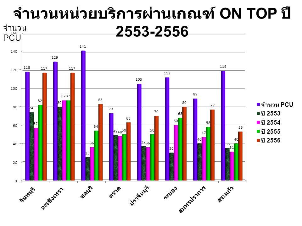 จำนวนหน่วยบริการผ่านเกณฑ์ ON TOP ปี 2553-2556