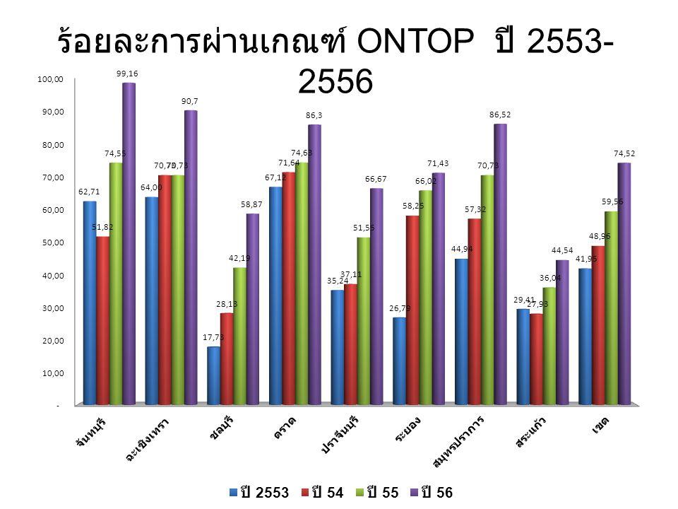 ร้อยละการผ่านเกณฑ์ ONTOP ปี 2553-2556