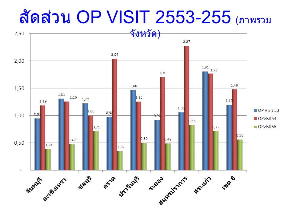 สัดส่วน OP VISIT 2553-255 (ภาพรวมจังหวัด)