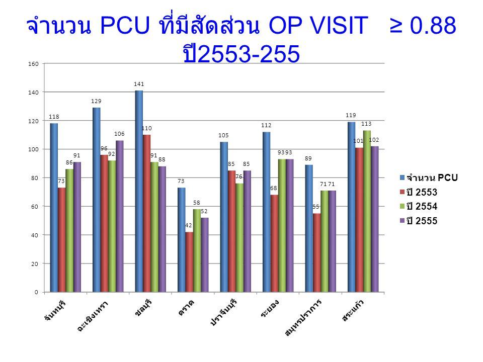 จำนวน PCU ที่มีสัดส่วน OP VISIT ≥ 0.88 ปี2553-255