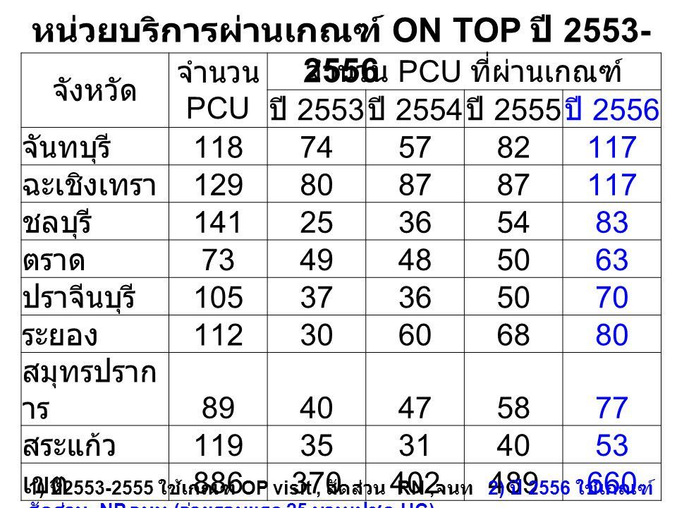 หน่วยบริการผ่านเกณฑ์ ON TOP ปี 2553-2556