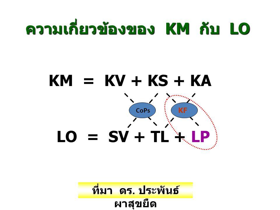 ความเกี่ยวข้องของ KM กับ LO