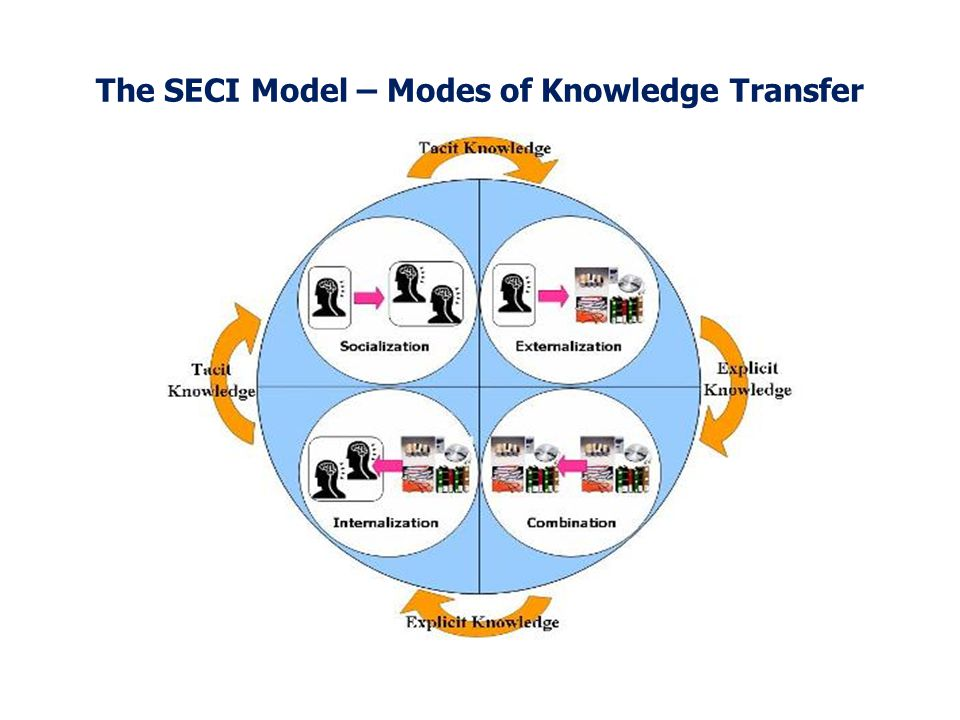 The SECI Model – Modes of Knowledge Transfer