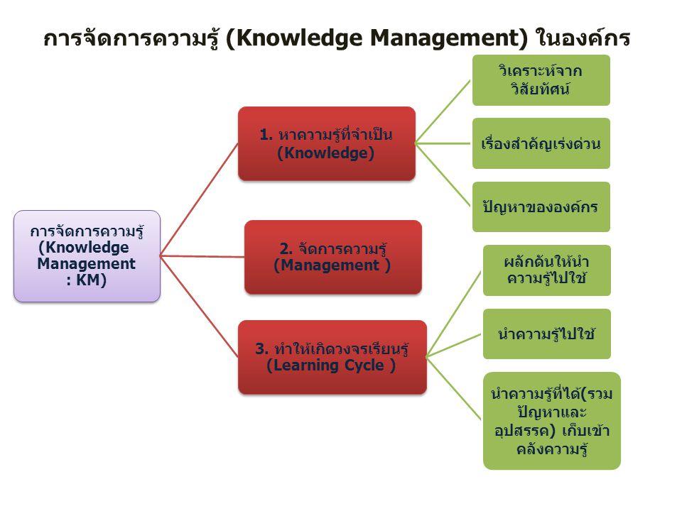 การจัดการความรู้ (Knowledge Management) ในองค์กร