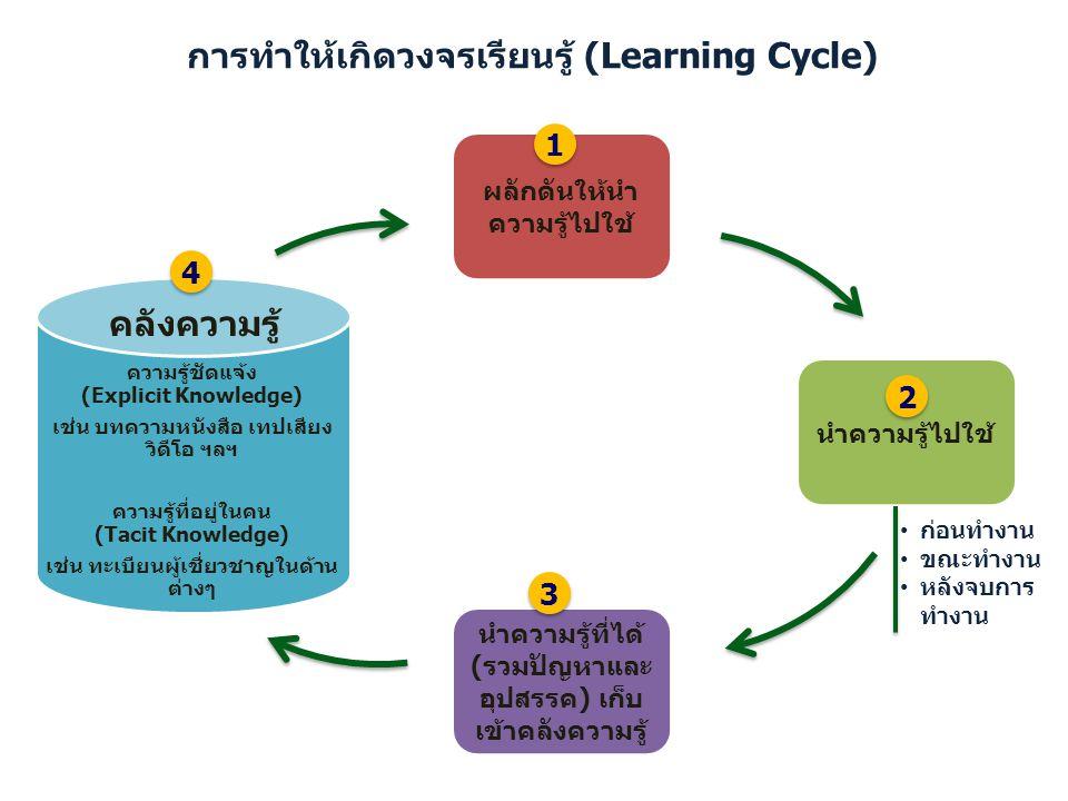 การทำให้เกิดวงจรเรียนรู้ (Learning Cycle)