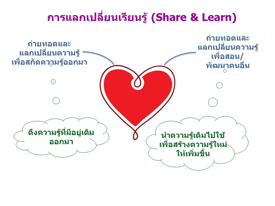 การแลกเปลี่ยนเรียนรู้ (Share & Learn)