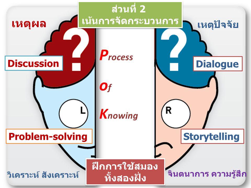 Process of Knowing เหตุผล ส่วนที่ 2 เน้นการจัดกระบวนการ เหตุปัจจัย