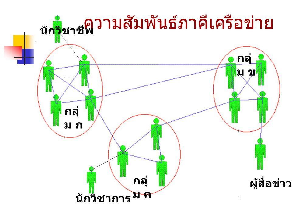 ความสัมพันธ์ภาคีเครือข่าย