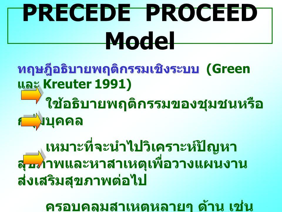 PRECEDE PROCEED Model ใช้อธิบายพฤติกรรมของชุมชนหรือกลุ่มบุคคล