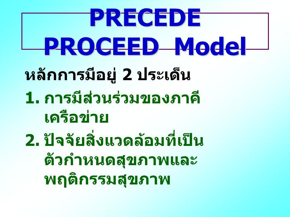 PRECEDE PROCEED Model หลักการมีอยู่ 2 ประเด็น