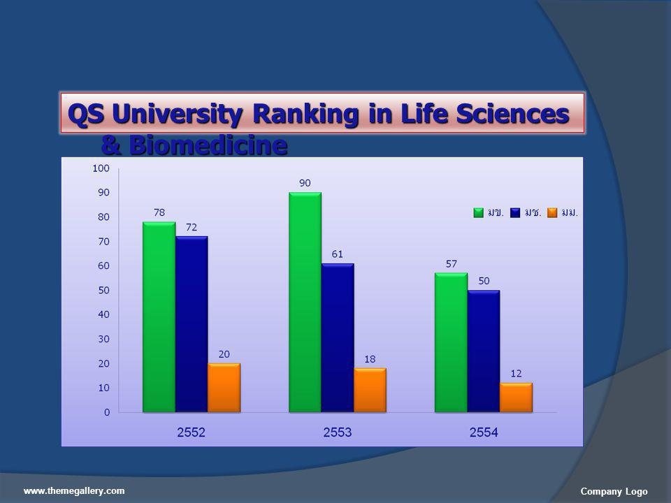 QS University Ranking in Life Sciences & Biomedicine