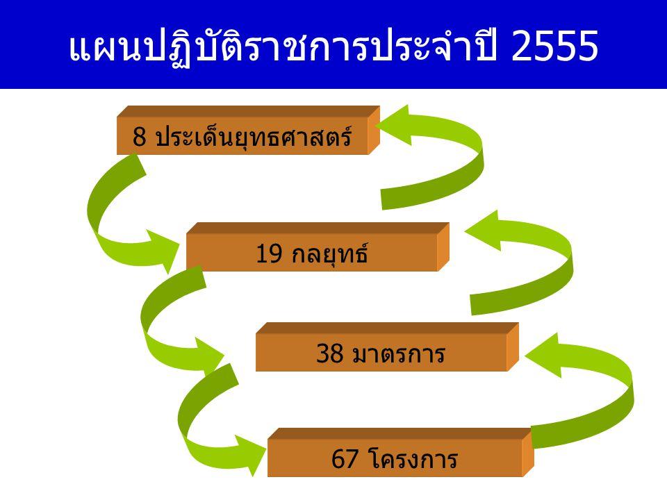 แผนปฏิบัติราชการประจำปี 2555
