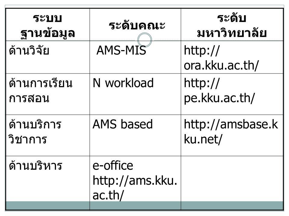 ระบบฐานข้อมูล ระดับคณะ. ระดับมหาวิทยาลัย. ด้านวิจัย. AMS-MIS. http:// ora.kku.ac.th/ ด้านการเรียนการสอน.