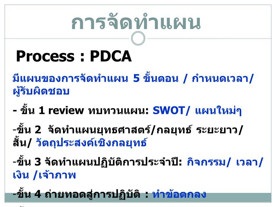 การจัดทำแผน Process : PDCA