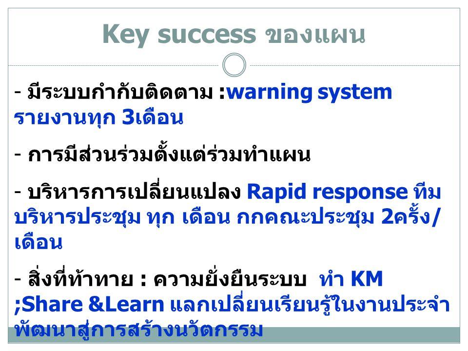 Key success ของแผน - มีระบบกำกับติดตาม :warning system รายงานทุก 3เดือน. การมีส่วนร่วมตั้งแต่ร่วมทำแผน.