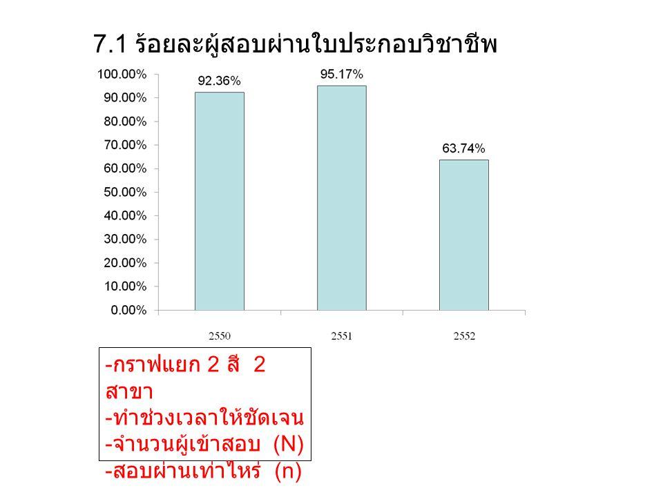 7.1 ร้อยละผู้สอบผ่านใบประกอบวิชาชีพ