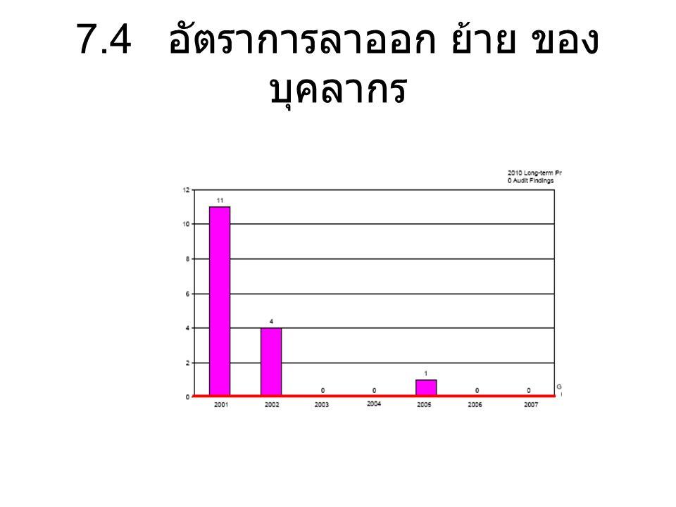 7.4 อัตราการลาออก ย้าย ของบุคลากร