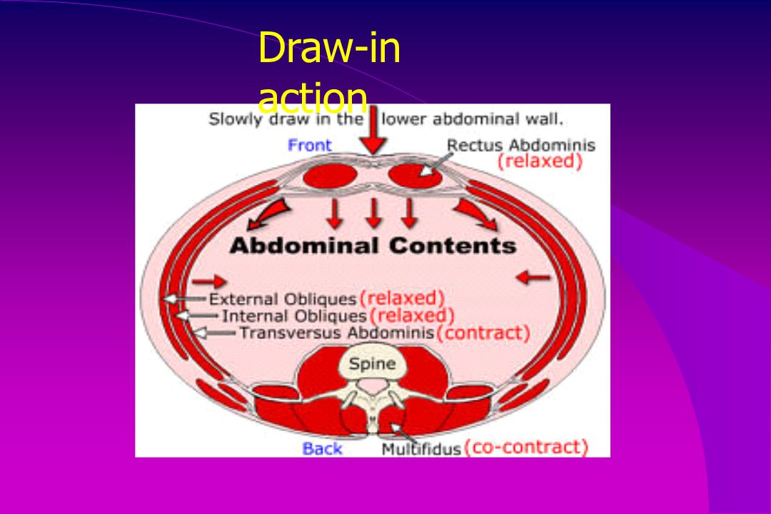 Draw-in action