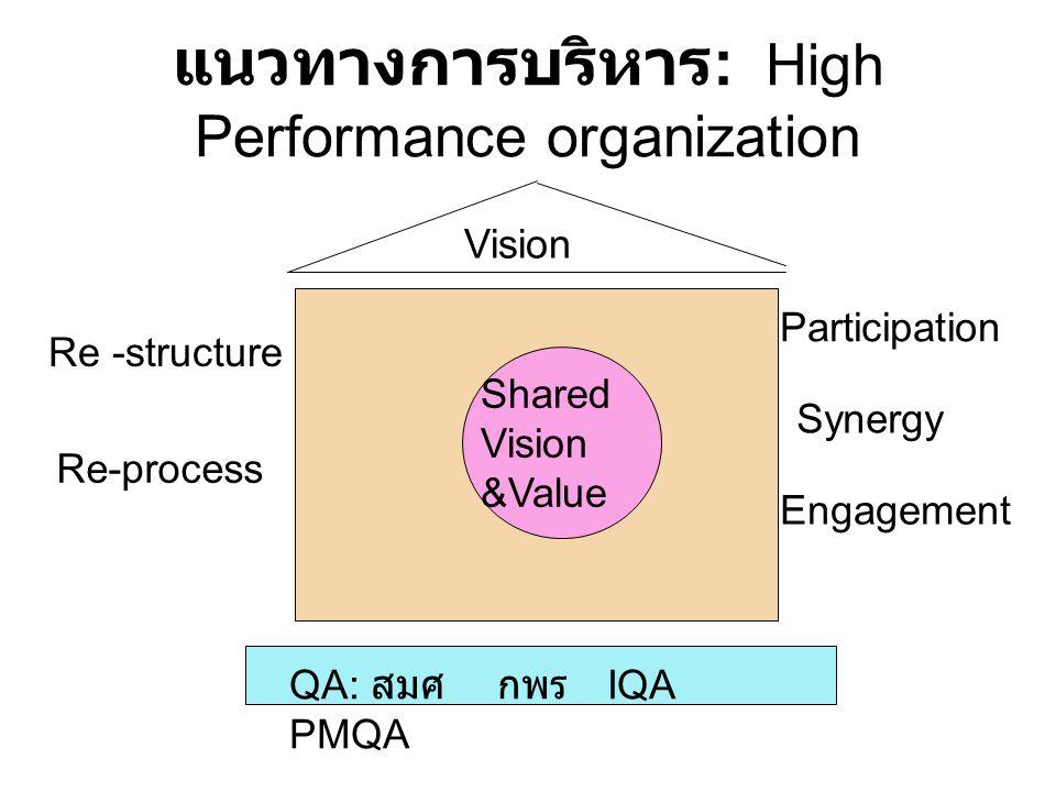 แนวทางการบริหาร: High Performance organization