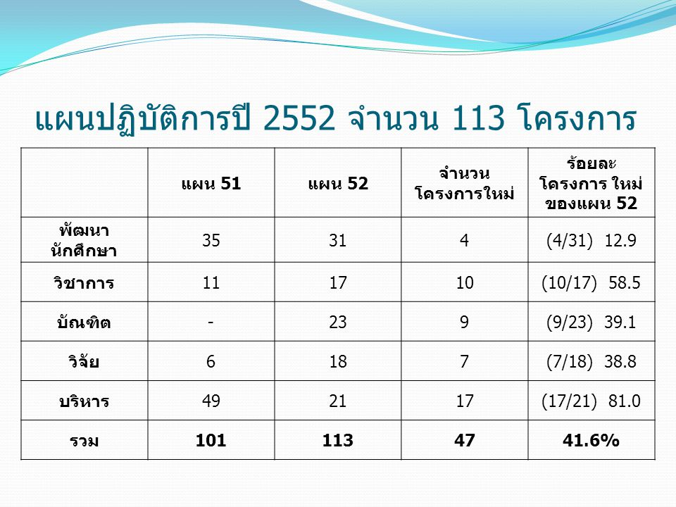 แผนปฏิบัติการปี 2552 จำนวน 113 โครงการ
